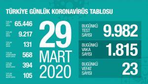 Türkiye'de corona virüsten can kaybı 131'e çıktı