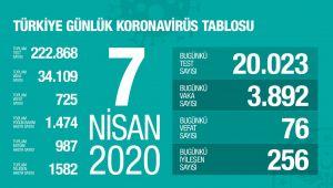 Bakan Koca: 76 vatandaşımızı daha kaybettik