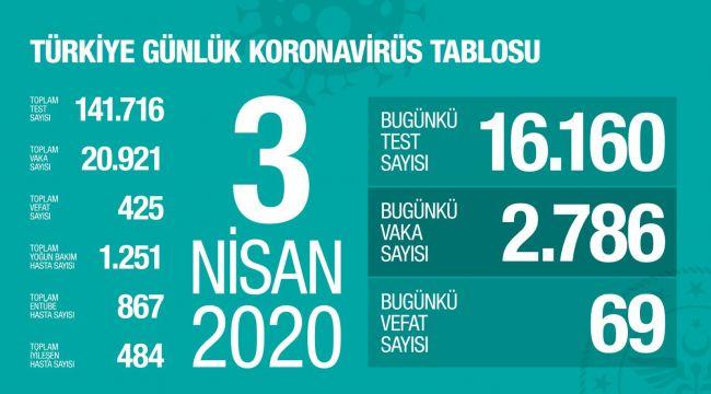 Türkiye'de corona virüsten can kaybı 69 artarak 425 oldu