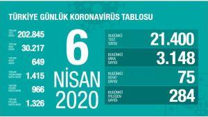 Türkiye'de corona virüsten can kaybı 75 artarak 649 oldu