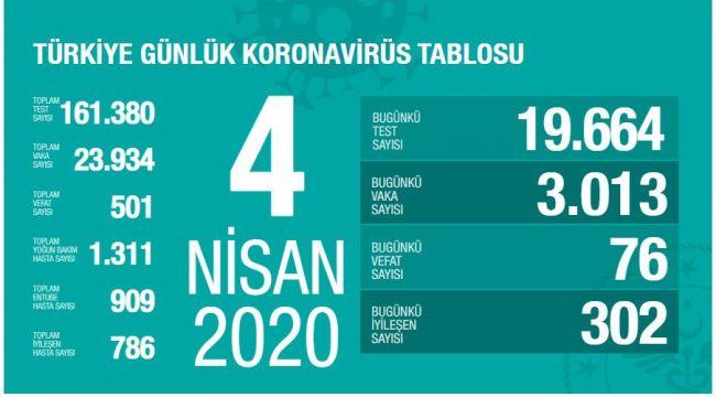 Türkiye'de Toplam Can Kaybı 501'e Yükseldi