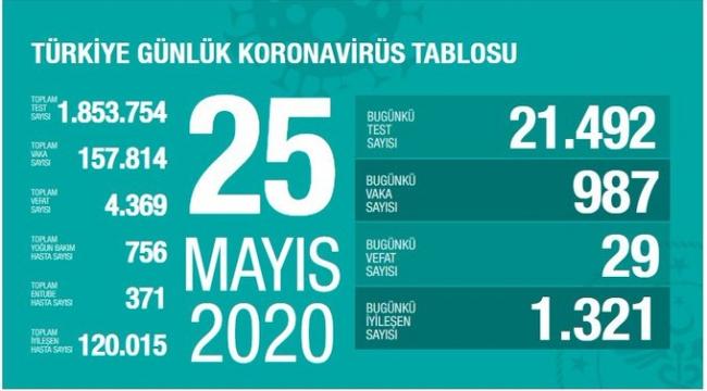 Türkiye'de corona virüs: 24 saatte 29 can kaybı