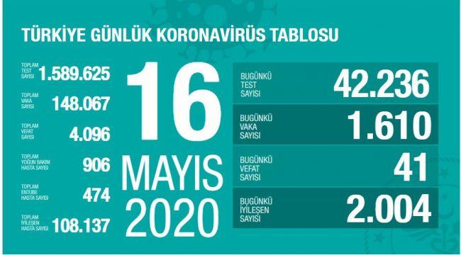 Türkiye'de corona virüs: 41 yeni can kaybı