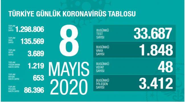 Türkiye'de corona virüs: Can kaybı 48 arttı