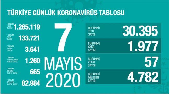 Türkiye'de corona virüs: Can kaybı 57 arttı