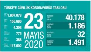 Türkiye'de corona virüs'den 32 yeni can kaybı