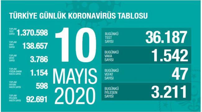 Türkiye'de corona virüs: Son 24 saatte 47 can kaybı