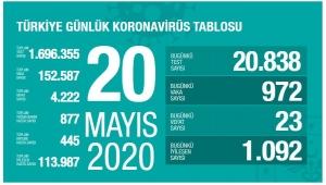 Türkiye'de corona virüsten son 24 saatte 23 can kaybı