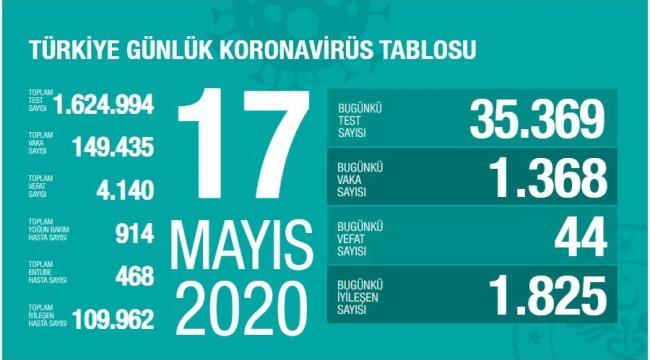 Türkiye'de corona virüsten son 24 saatte 44 can kaybı