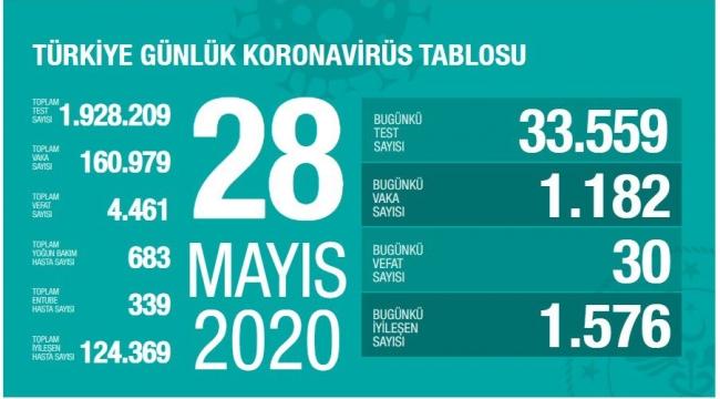 Türkiye'de Son 24 Saatte 30 Can Kaybı