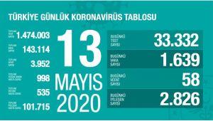 Türkiye'de son 24 saatte 58 can kaybı