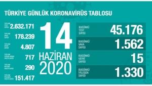Türkiye'de corona virüsten son 24 saatte 15 can kaybı