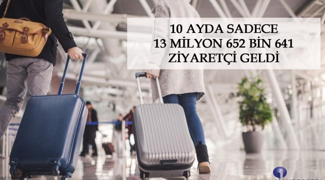 10 Ayda Sadece 13 Milyon 652 Bin 641 Ziyaretçi Geldi