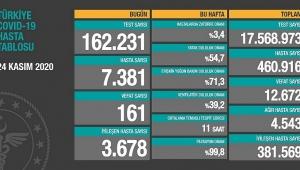 Son 24 saatte 7 bin 381 koronavirüs hastası tespit edildi, 161 kişi yaşamını yitirdi